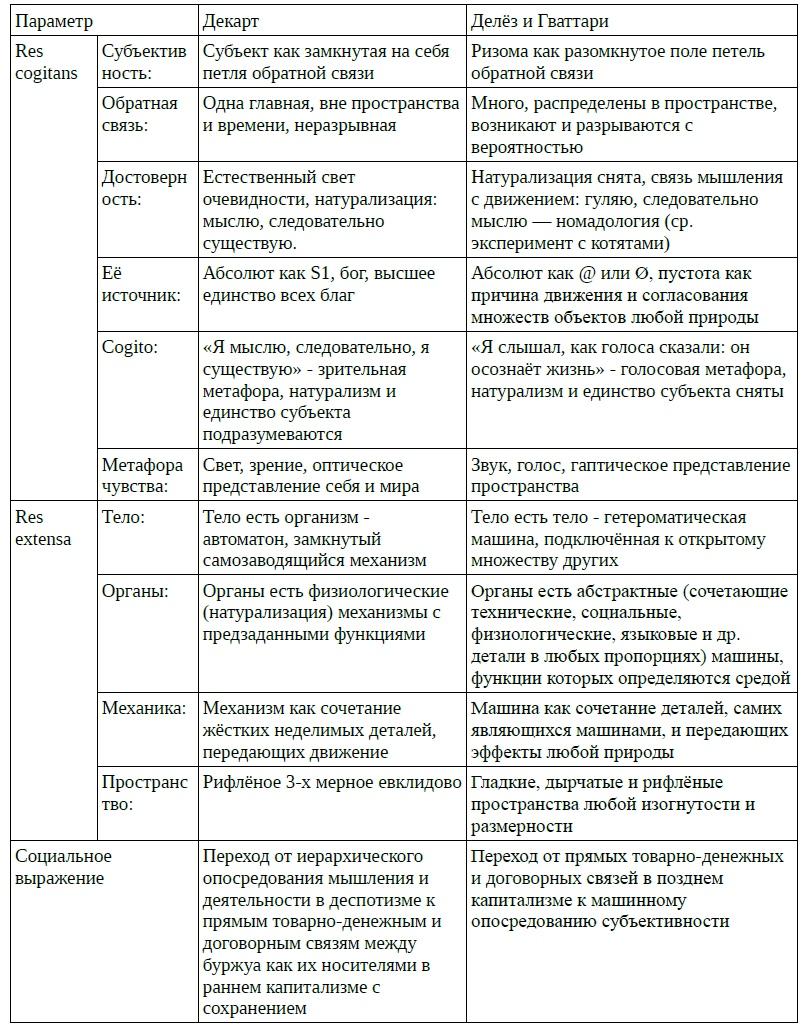 Схема сравнения философии Рене Декарта и Жиля Делёза