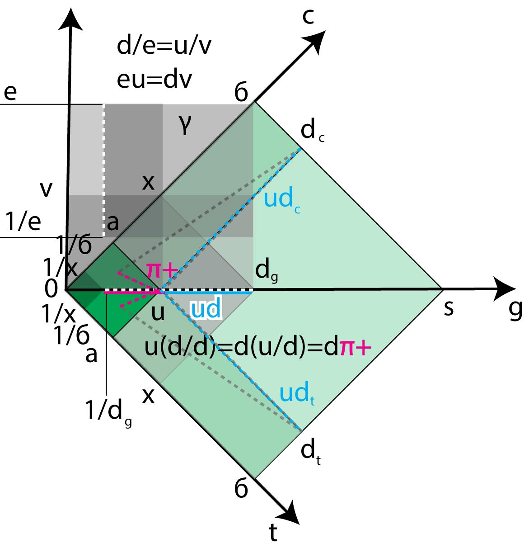 """Рисунок 21. Ядерные реакции в пространстве дополнительных осей """"скорости света"""" и """"времени""""."""