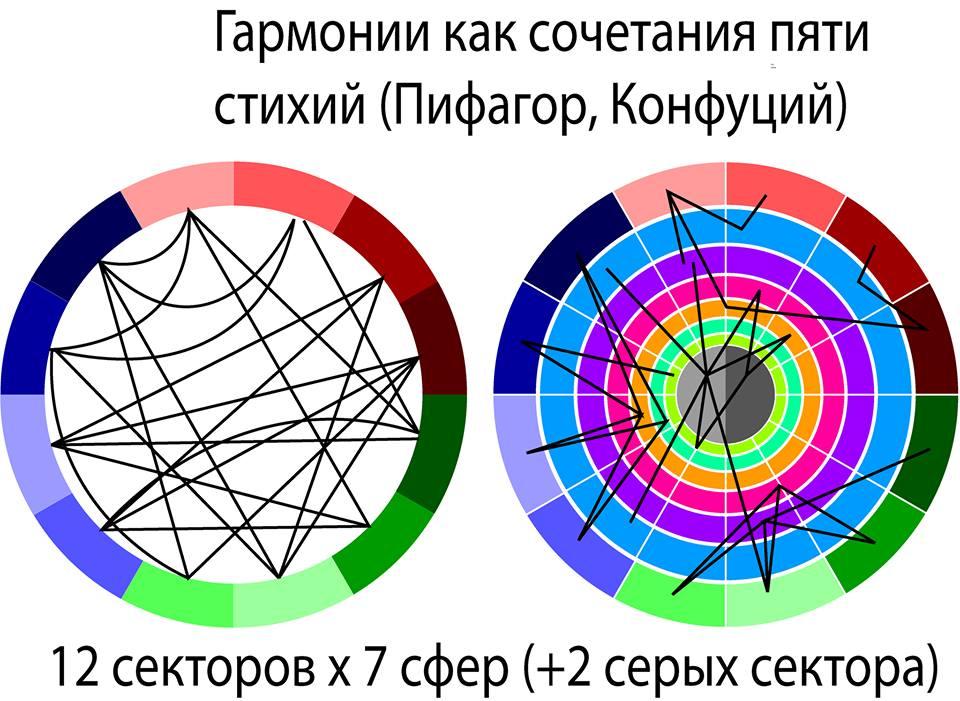Концепция астрологии.