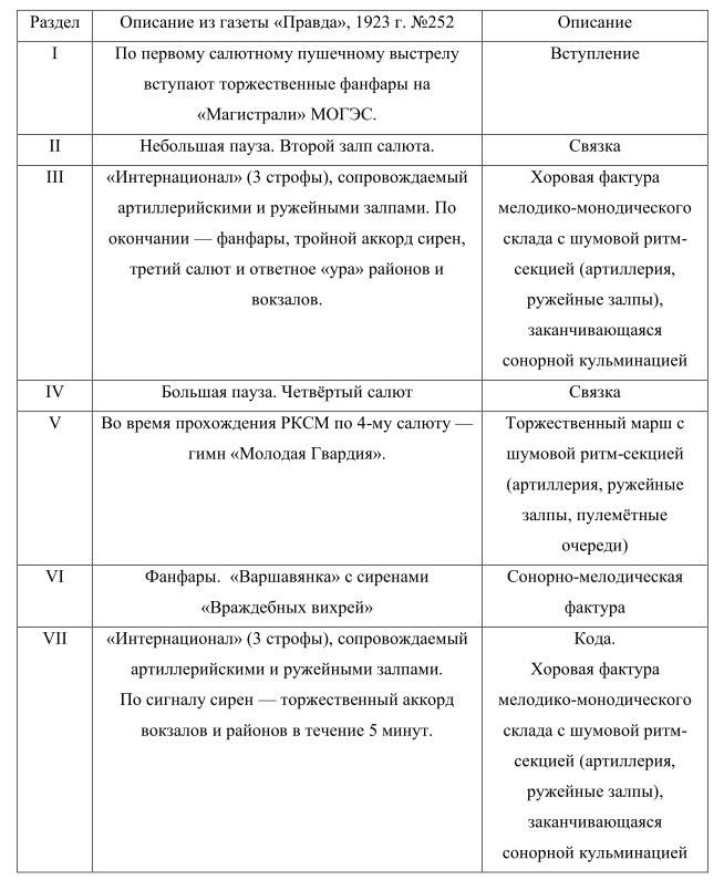 Таблица 2. Реконструированный план второго исполнения московской «Симфонии гудков» 7 ноября 1923 года.