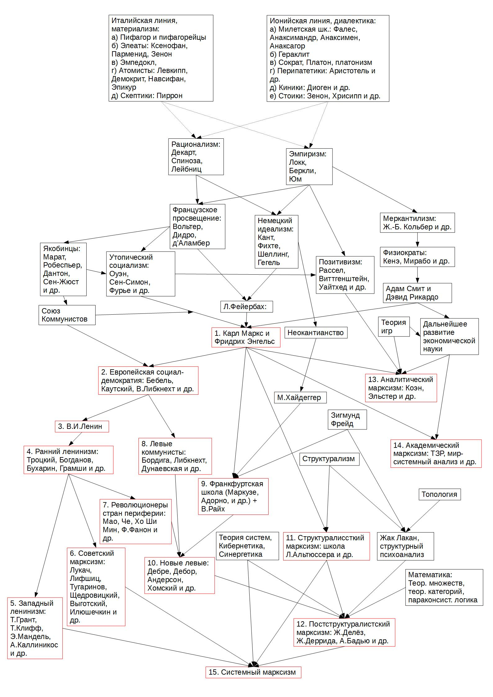 """Краткая схема истории синтезов как размежеваний из """"Эволюции марксизма"""""""