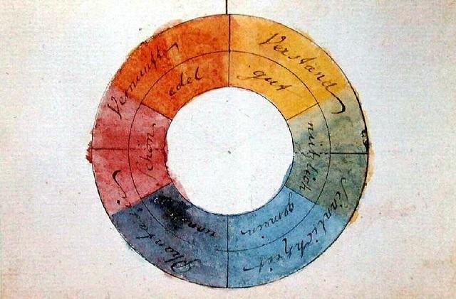 Цветовой круг. Мышление человека, по мнению И.В. Гете - состоит из пяти областей: фантазерство, пустое умствование, обрем