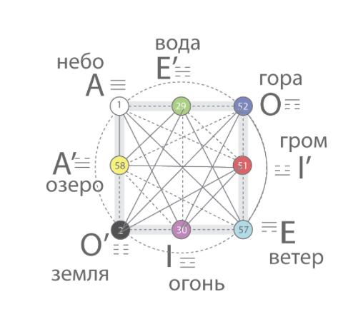 Даосская картина мира (паутина), другими терминами означает архаическую (круг).