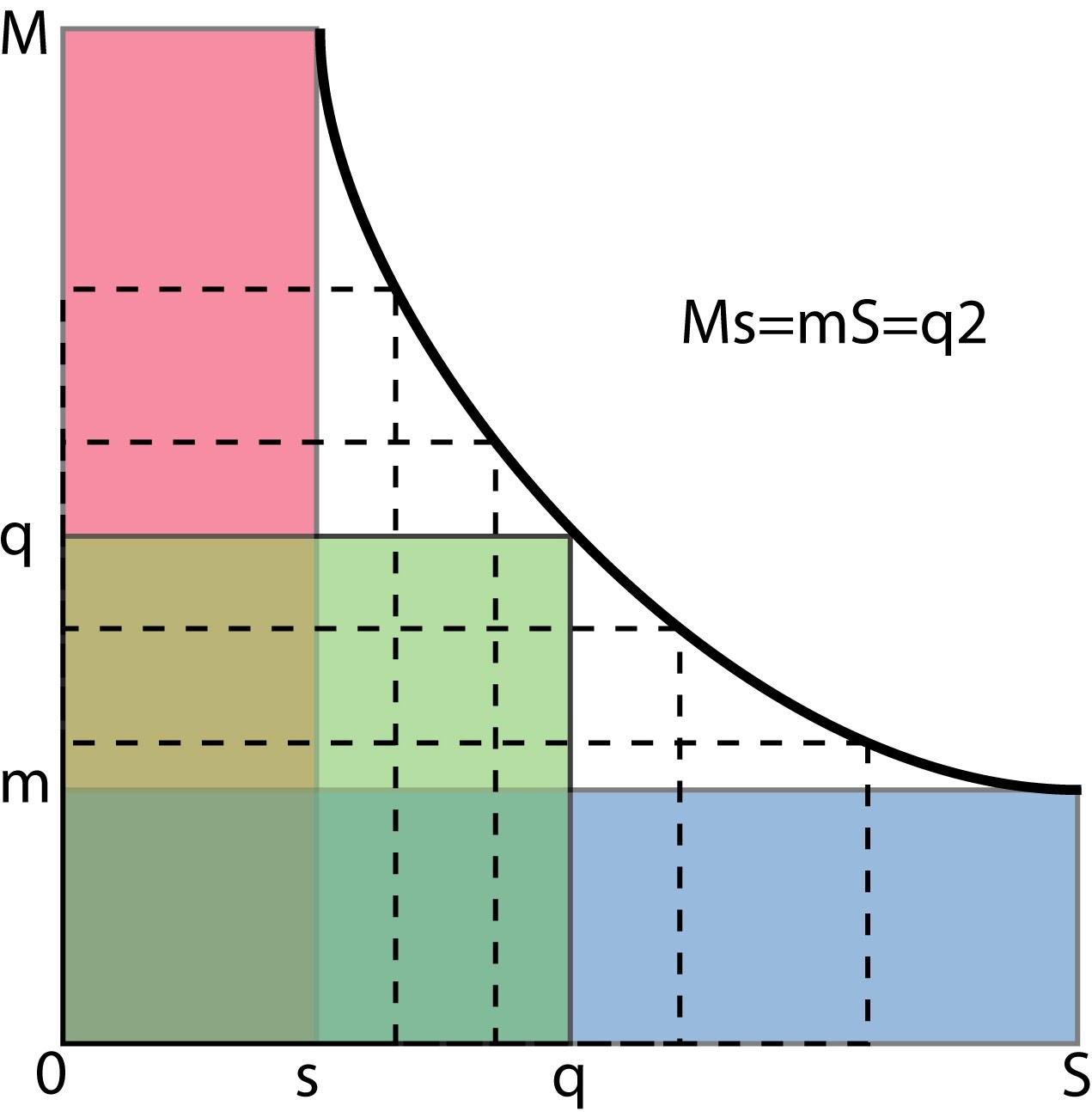 Графическое объяснение природы электрического заряда.Новая интерпретация теоремы Пифагора.