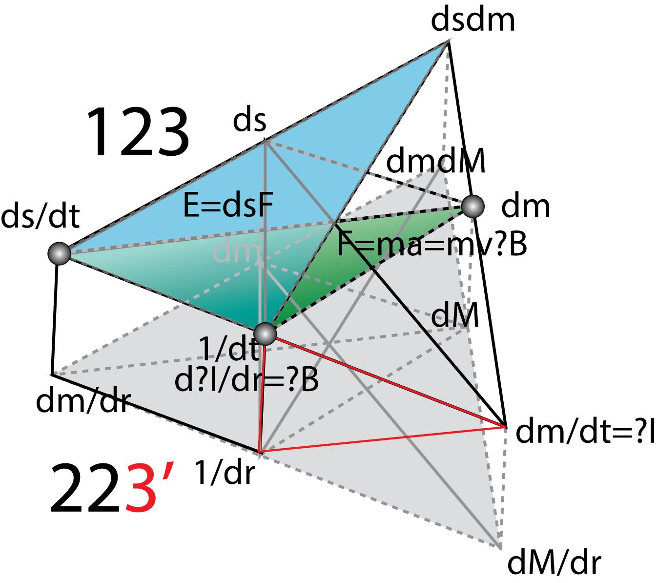 Рисунок 83. Определение силы гравитации.Смешиваем два пространства (123: dsdm/dt и 223': dmdM/dr) в новый концепт (dsdm?