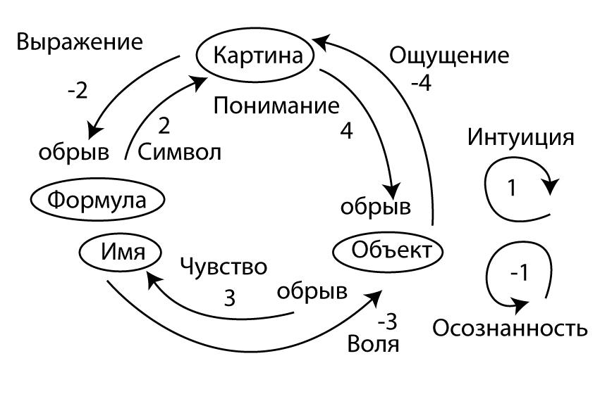 Теория мышления Платона.