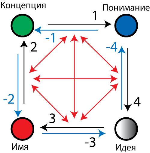 Шесть типов дискурса: Синие стрелки - психоделический (образный, художественный, мифологический): -3 осознанность, -4 ощу