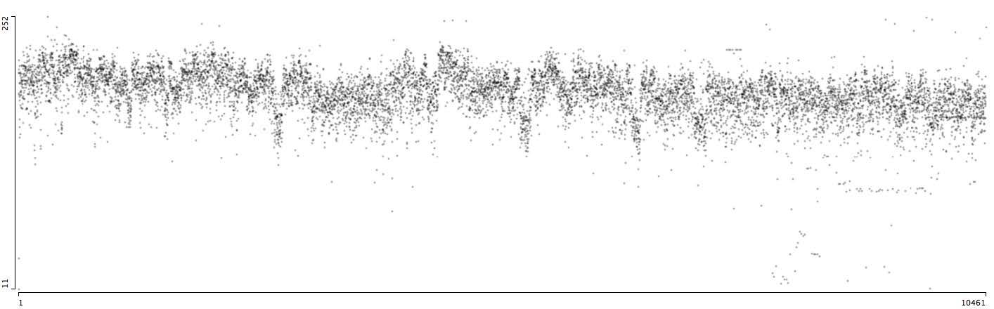 9745 страниц One Piece (562 главы).Ось X = позиция страницы в порядке публикации (слева направо).Ось Y = среднее значение