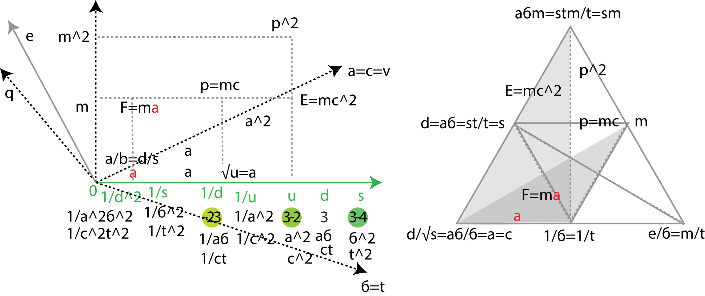 """Рисунок 32. """"Масса"""" и """"заряд"""" электрона - дополнительные оси к серой оси """"квантового числа"""" (электрона). Как """"скорость св"""