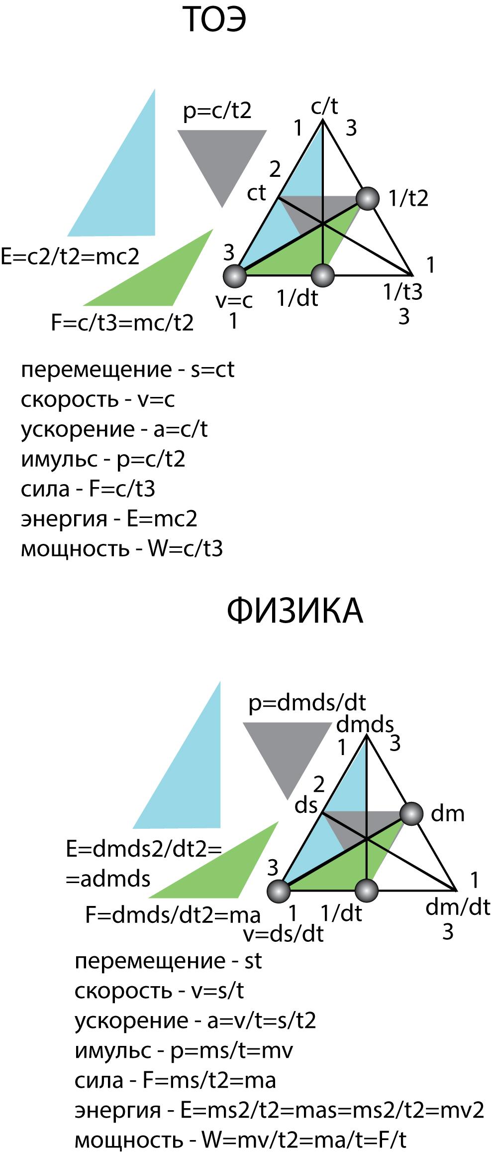 Рисунок 65. Семиотика теории относительности и классической физики.