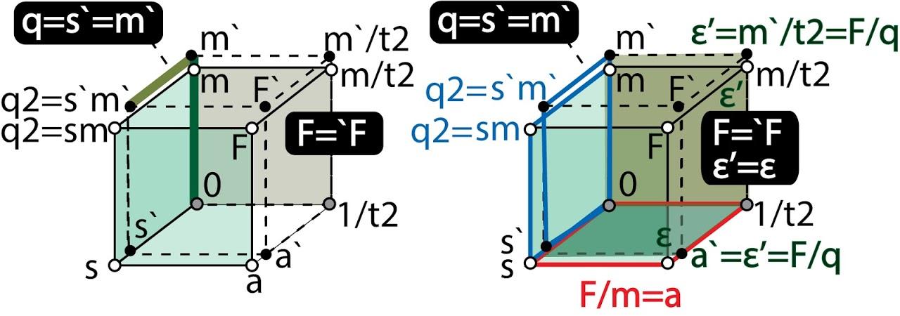 Геометрическая метафора силы, ускорения, заряда и напряженности электрического поля.