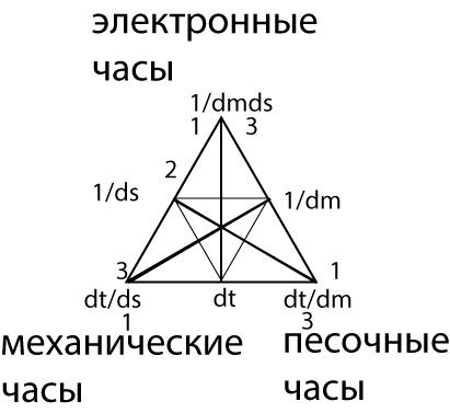 Рисунок 76. Информация (1/dmds)=1/вселенная (dmds).
