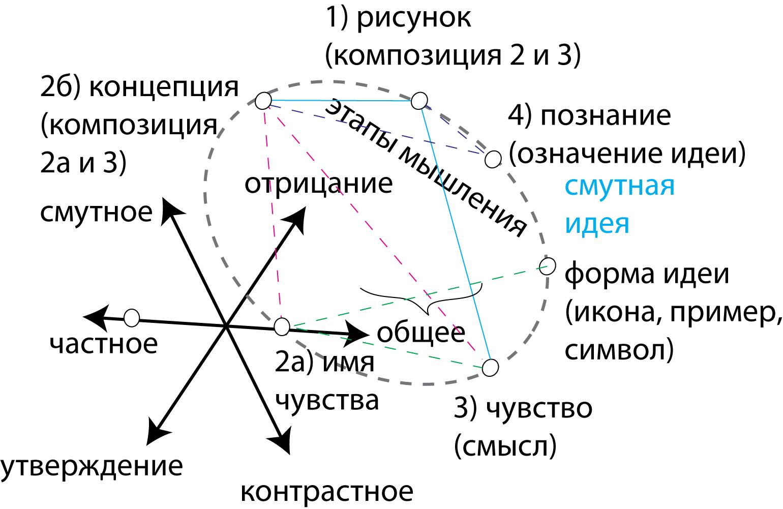 Модель пространства мышления.