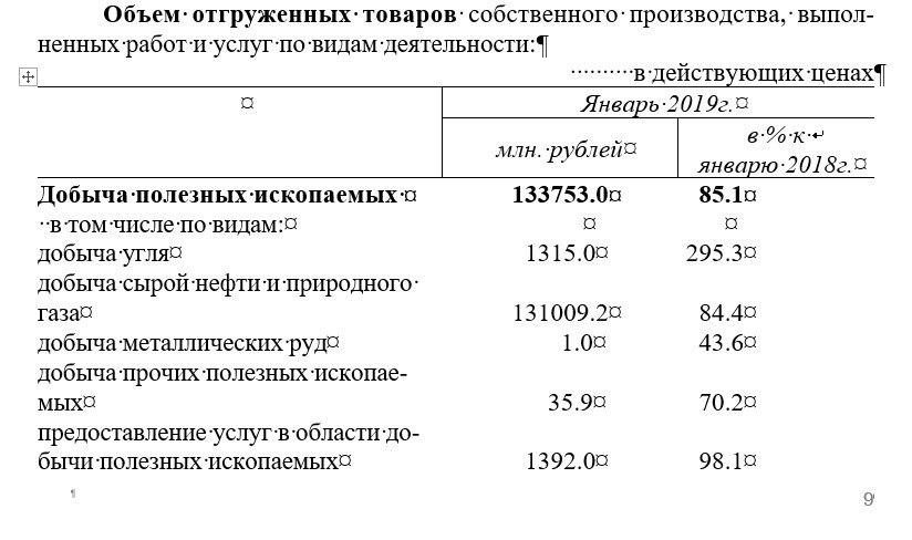 статистика по экономическим показателям Москвы за январь 2019 года -https://t.me/tolk_tolk/2295