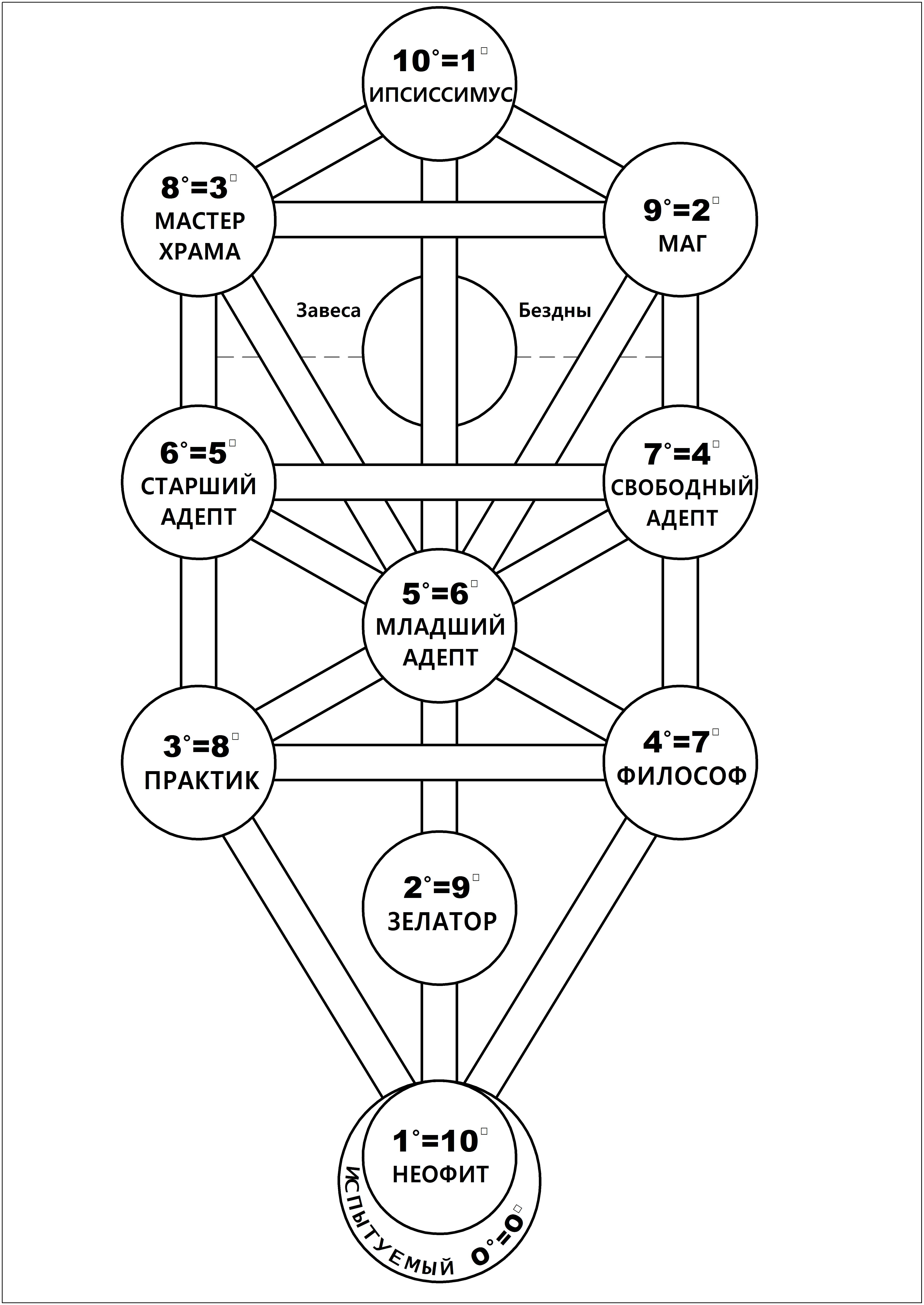Каббалистическое Древо Жизни, демонстрирующее систему степеней, принятую Кроули в А.'. А.'.