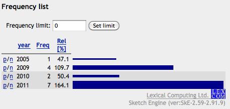 Используя Sketch Engine, можно прослеживать перемены употребления на временной шкале и порождать гистограммы — графики ча
