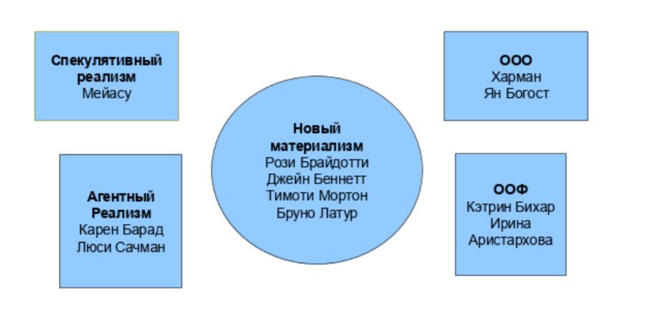 Слайд под названием «Навигация по онтологиям без основания» из презентации Аллы