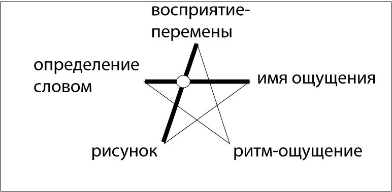 Пентаграмма Конфуция в терминах аналитической философии Платона