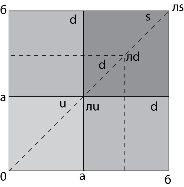 """Рисунок 42. Струна """"л"""" и отметки на ней - кварки."""