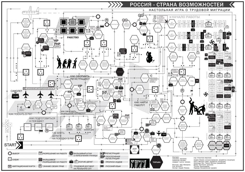 Настольная игра «Россия — страна возможностей». Одна из первых редакций.