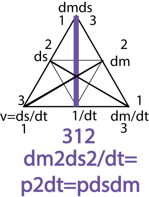 Рисунок 73. Семиотический треугольник (принцип).