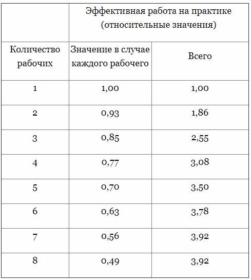 Таблица: Относительная эффективность, как функция размера группы