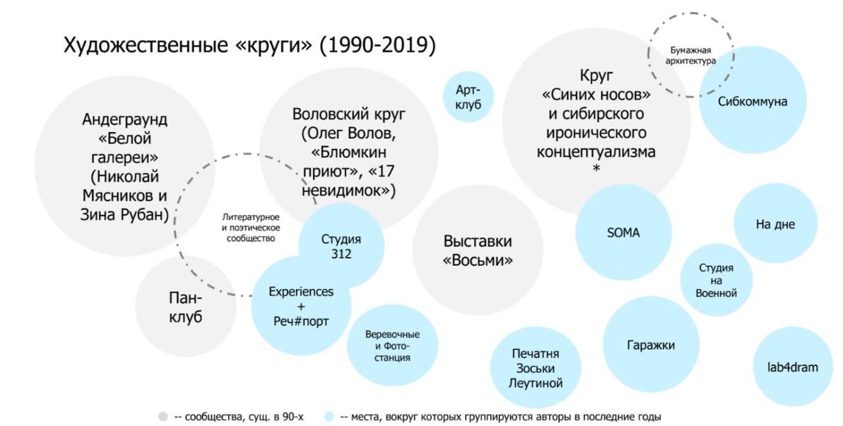 Рис. 2. Художественные «круги» (1990-2019). Расшифровку см. в примечаниях к статье.
