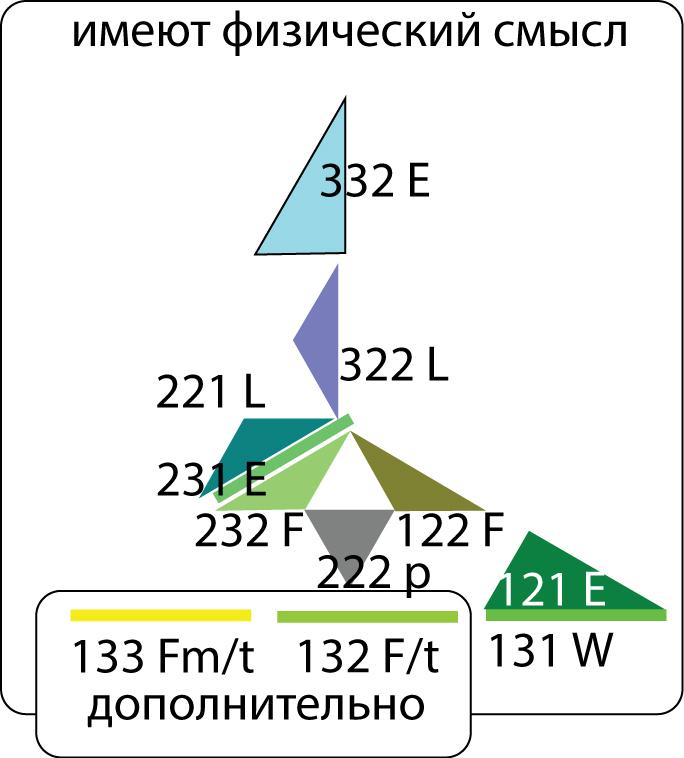 Рисунок 78. Семиотические знаки представлений физиков о силах и энергиях.