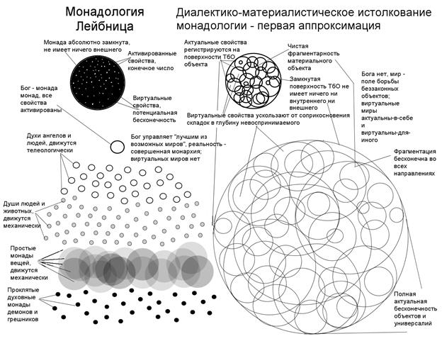 Идеалистическая и диалектико-материалистическая трактовка монадологии