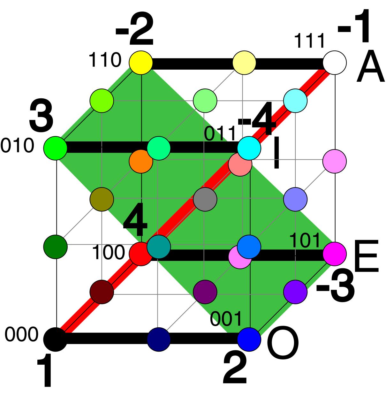 Рисунок 7. Онтология (зеленое сечение куба Аристотеля) и гносеология (красное). Пересечение плоскостей - ось факта - конц