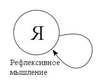 Схема 1. Рефлексивный акт