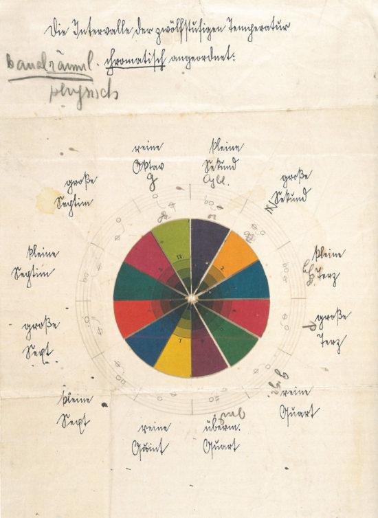 Фрагмент-иллюстрация из теоретической работы Хауэра, посвященной связи цвета и тона и написанной под влиянием Йоханнеса И