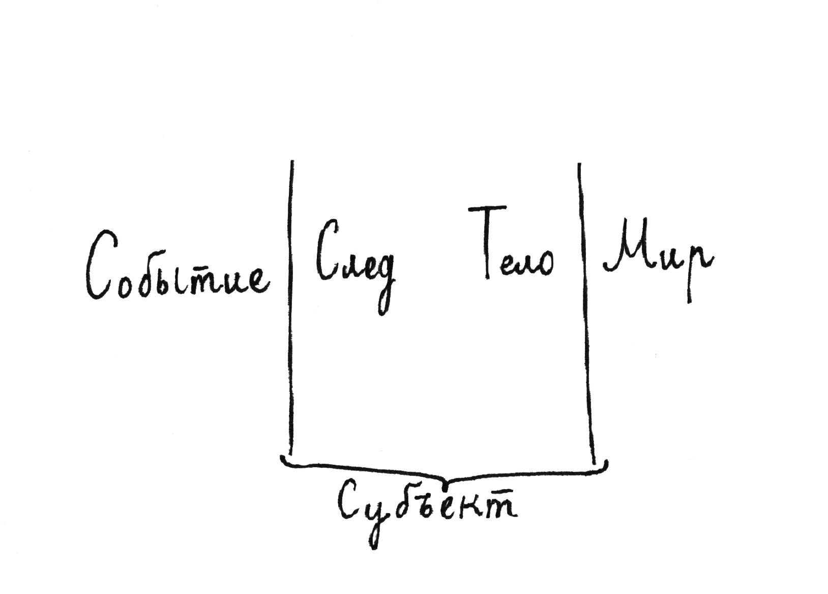 Схема к лекции Алена Бадью