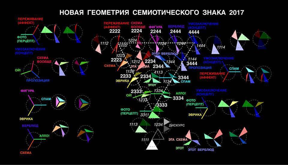 Рисунок 66. В 1986 году я сделал попытку согласовать теорию дискурса ?SU(4) с семиотикой SU(3). В 2017 я рассмотрел теори