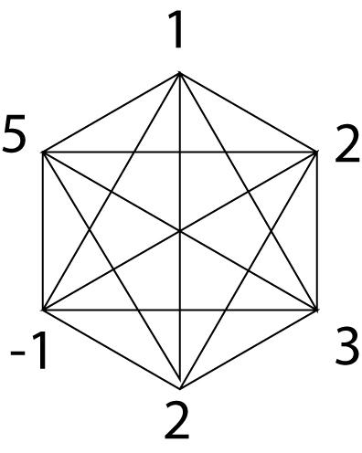Рисунок 24.SU(6).