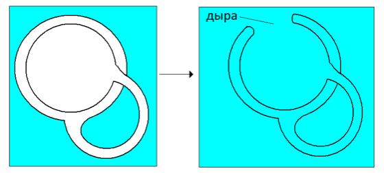 Рис. 5. Наложение шва и образование дыры субъекта