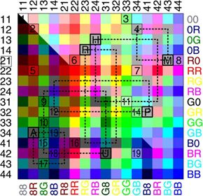 Рисунок 40. Дискурсивная цветовая модель мышления.