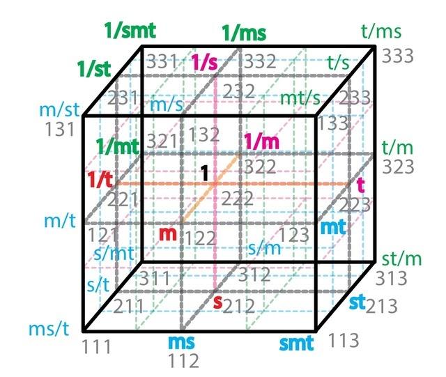 Аристотелева матрица в новой интерпретации
