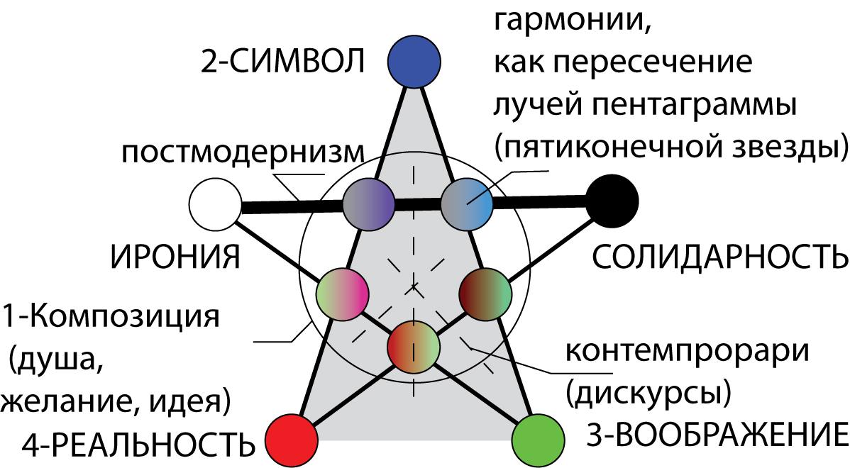 Пентаграмма Конфуция в терминах постмодернистского неопрагматизма