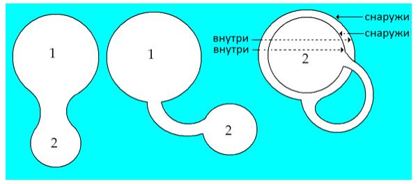 Рис. 4. Растягивание сферы и помещение одной ее(2) части в другую(1).