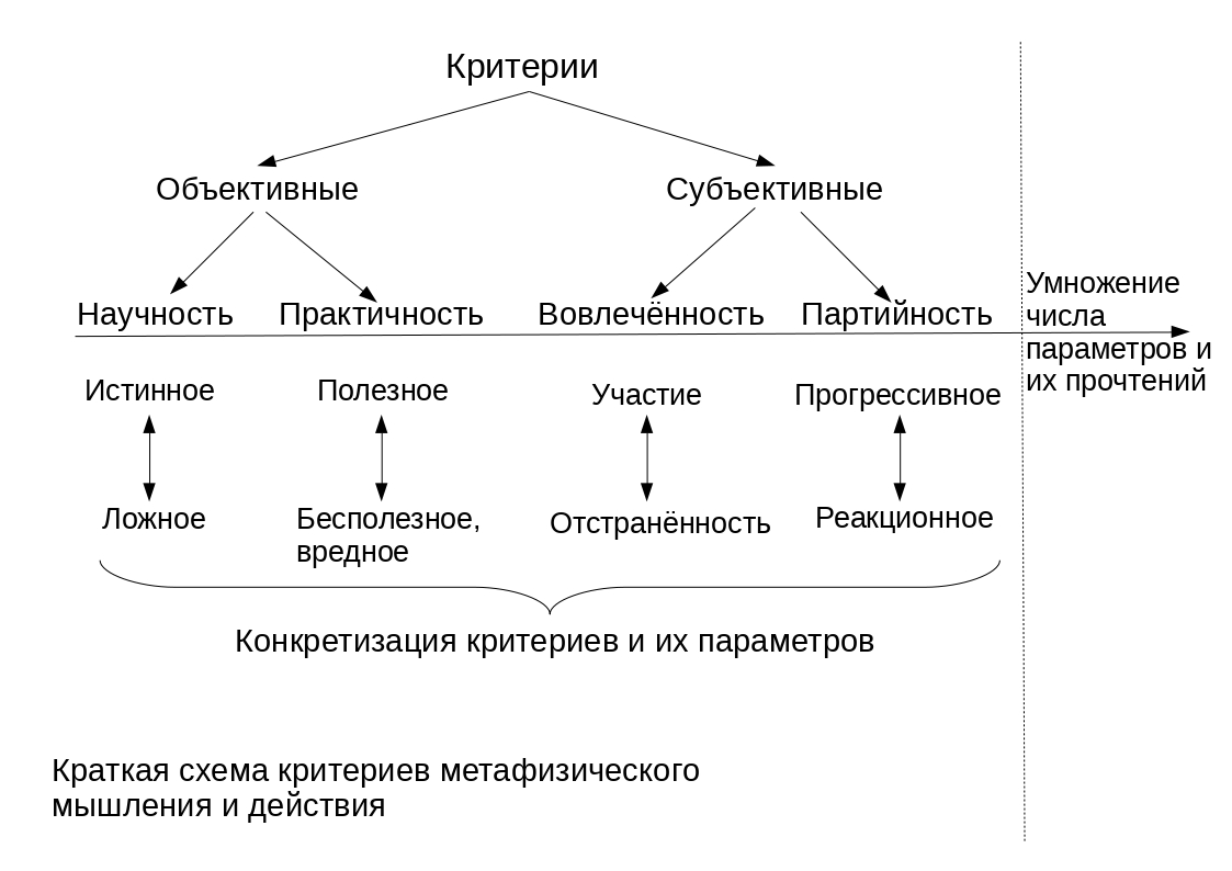 Схема критериев метафизики