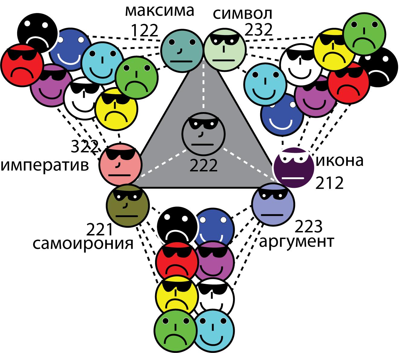 <i>Реконструкция происхождения семиотической модели квантового регистра</i>
