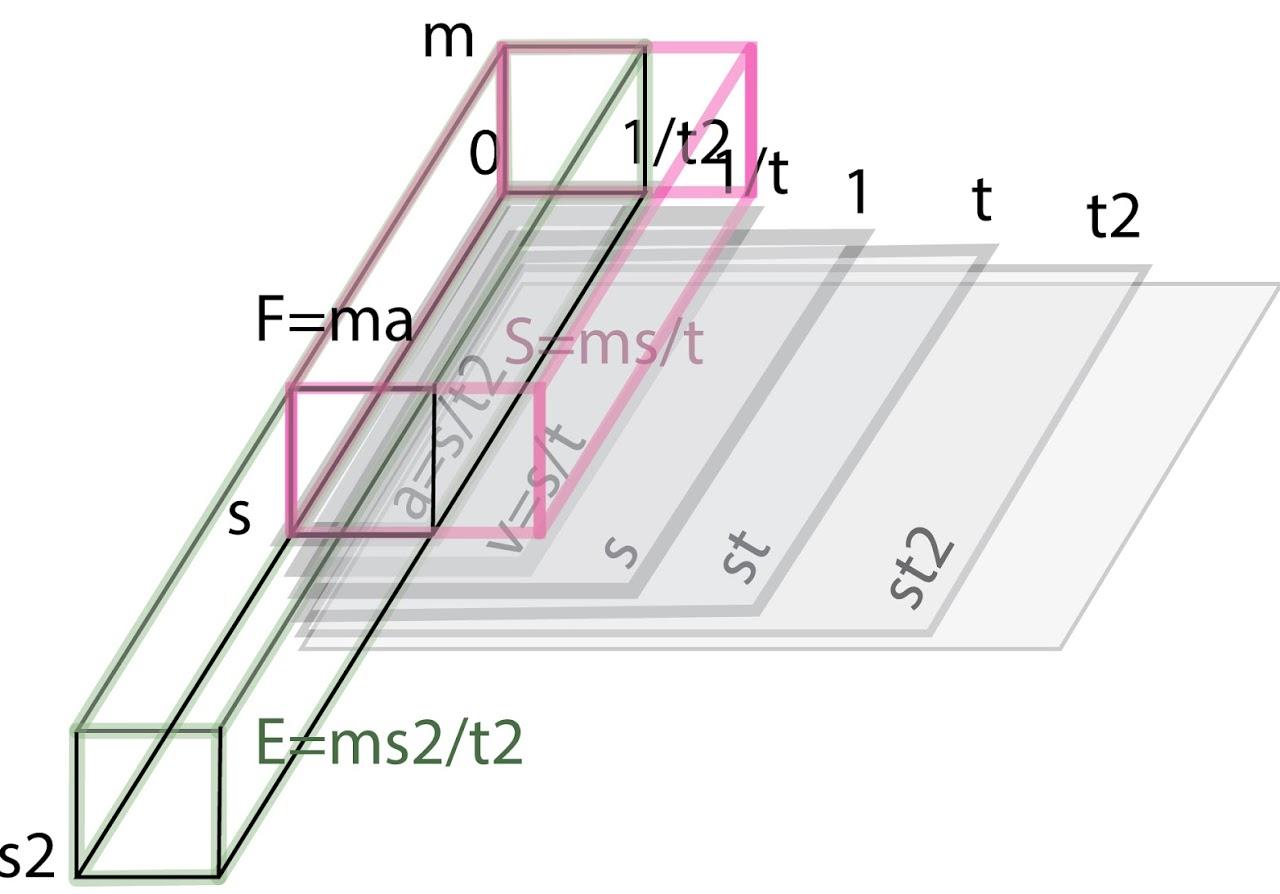 Графическое объяснение взаимосвязи физических величин.