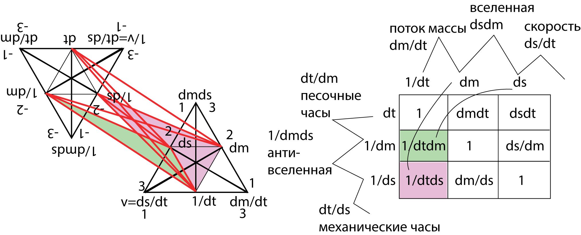 Рисунок 67. SU(3) концепта прямого и обратного времени.