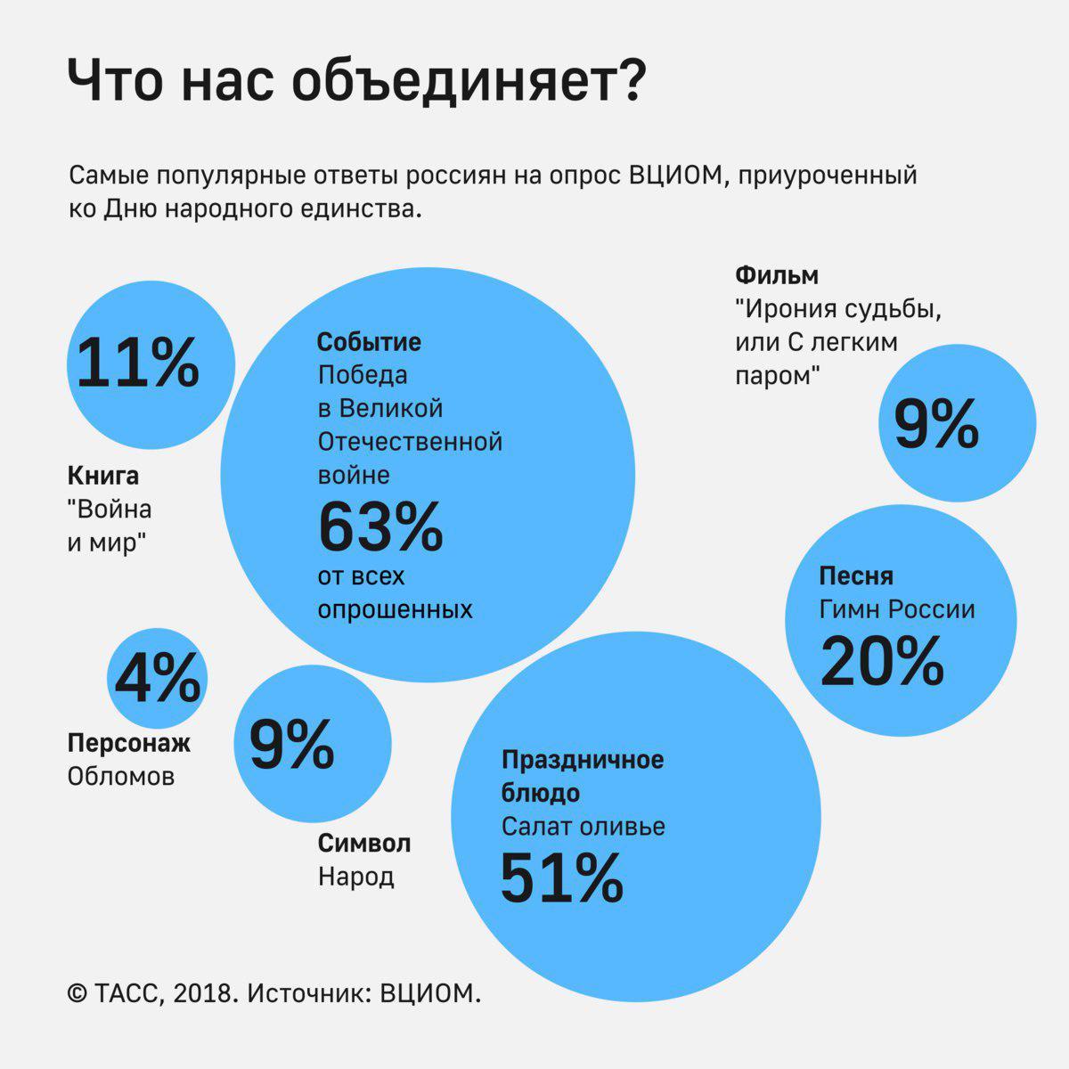 https://tass.ru/infographics/8577