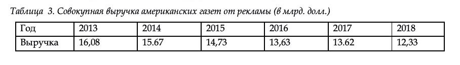 Таблица № 3
