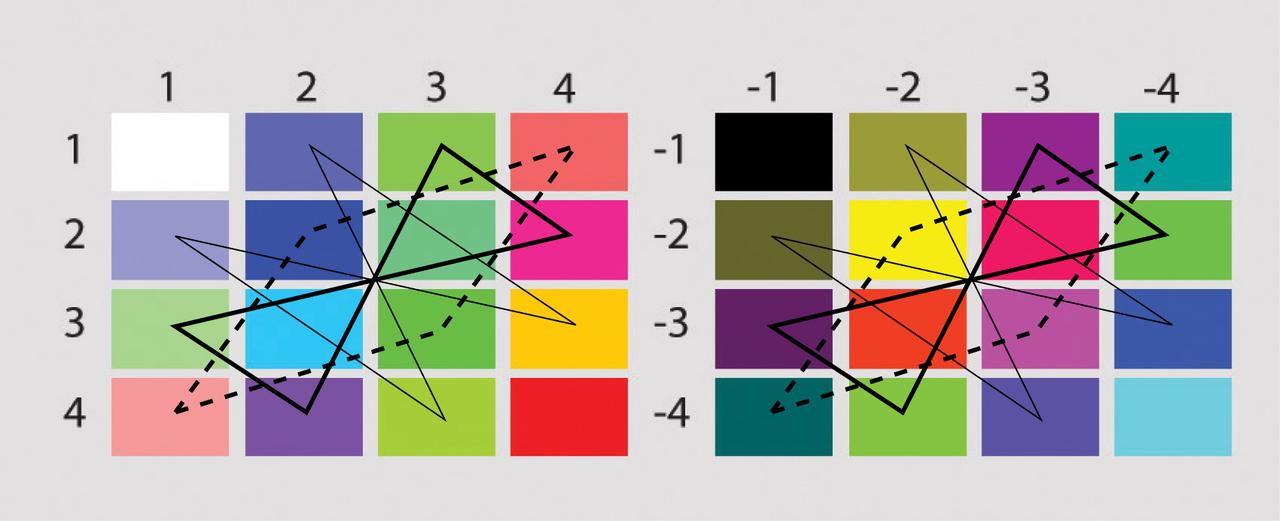 Пример матрицы пар сочетаний первоэлементов мышления (и цвета). Фрагмент, всего 4 такие матрицы.