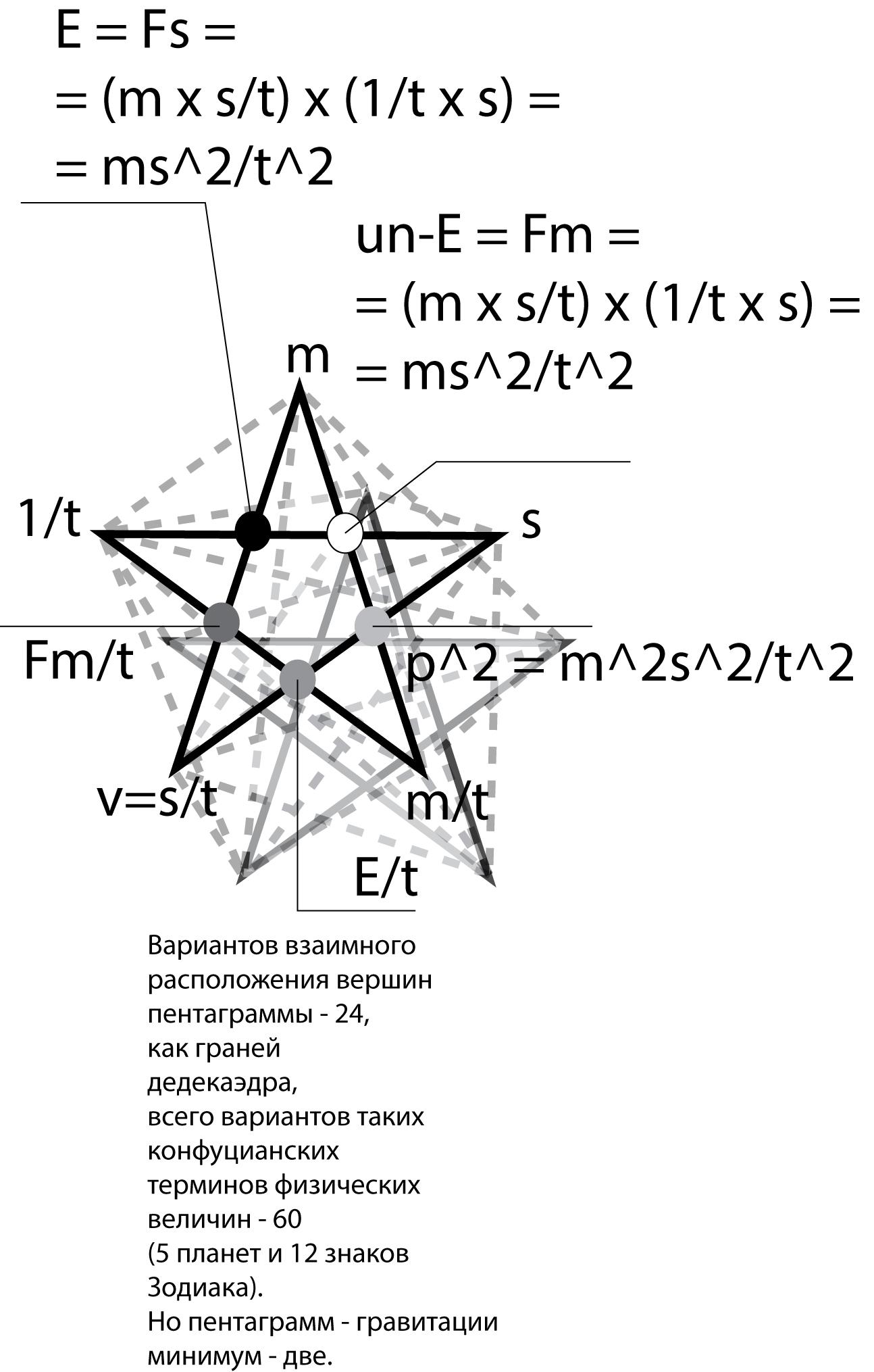 Рисунок 8. Две пентаграммы Конфуция - как графическая модель гравитации.