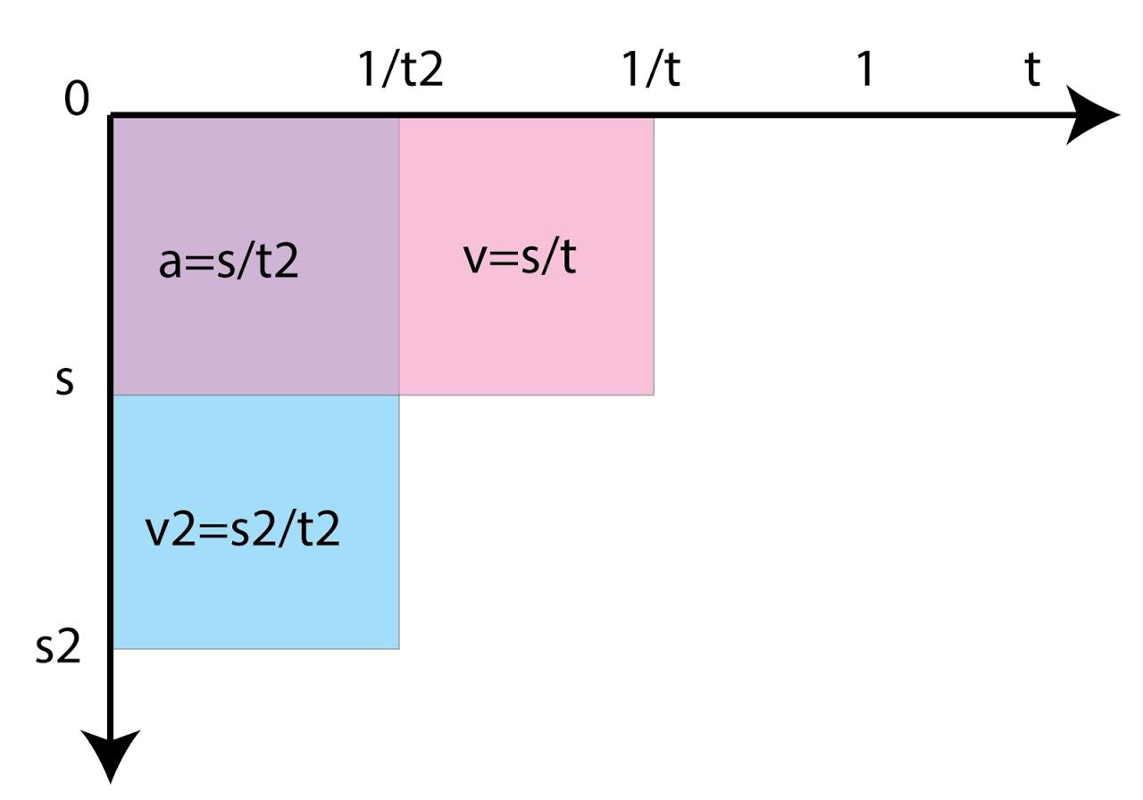 Графическое объяснение природной взаимосвязи физических величин.