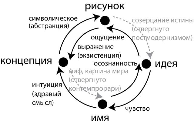 Структура мышления
